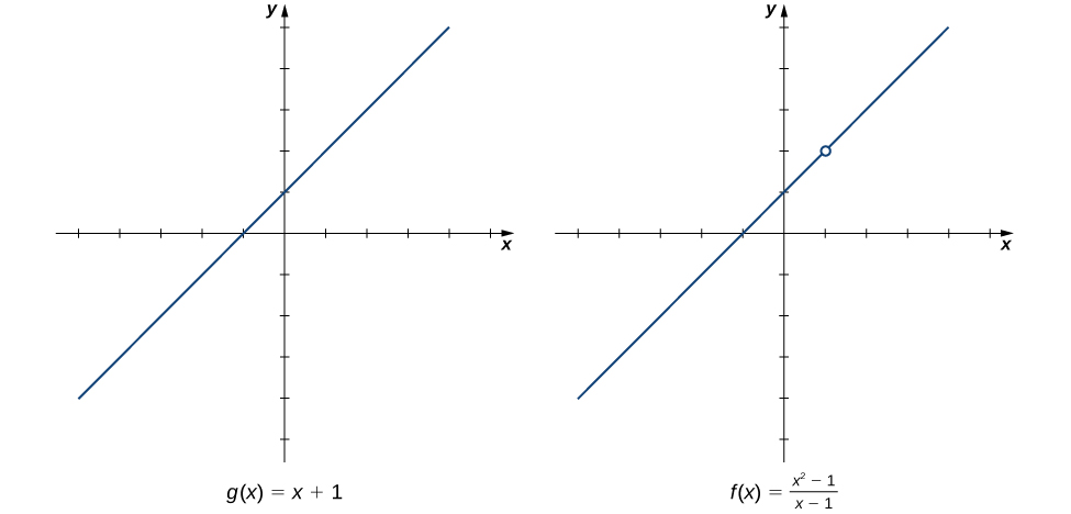 Two graphs side by side. The first is a graph of g(x) = x + 1, a linear function with y intercept at (0,1) and x intercept at (-1,0). The second is a graph of f(x) = (x^2 – 1) / (x – 1). This graph is identical to the first for all x not equal to 1, as there is an open circle at (1,2) in the second graph.