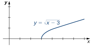 A graph of the function f(x) = sqrt(x-3). Visually, the function looks like the top half of a parabola opening to the right with vertex at (3,0).