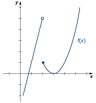 The graph of a piecewise function with two segments. For x<2, the function is linear with the equation 4x-3. There is an open circle at (2,5). The second segment is a parabola and exists for x>=2, with the equation (x-3)^2. There is a closed circle at (2,1). The vertex of the parabola is at (3,0).