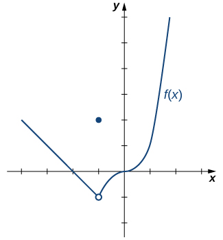 The graph of a piecewise function with three segments. The first is a linear function, -x-2, for x<-1. The x intercept is at (-2,0), and there is an open circle at (-1,-1). The next segment is simply the point (-1, 2). The third segment is the function x^3 for x > -1, which crossed the x axis and y axis at the origin.