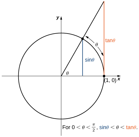 The same diagram as the previous one. However, the triangle is expanded. The base is now from the origin to (1,0). The height goes from (1,0) to (1, tan(theta)). The hypotenuse goes from the origin to (1, tan(theta)). As such, the height is now tan(theta). It shows that for 0 < theta < pi/2, sin(theta) < theta < tan(theta).