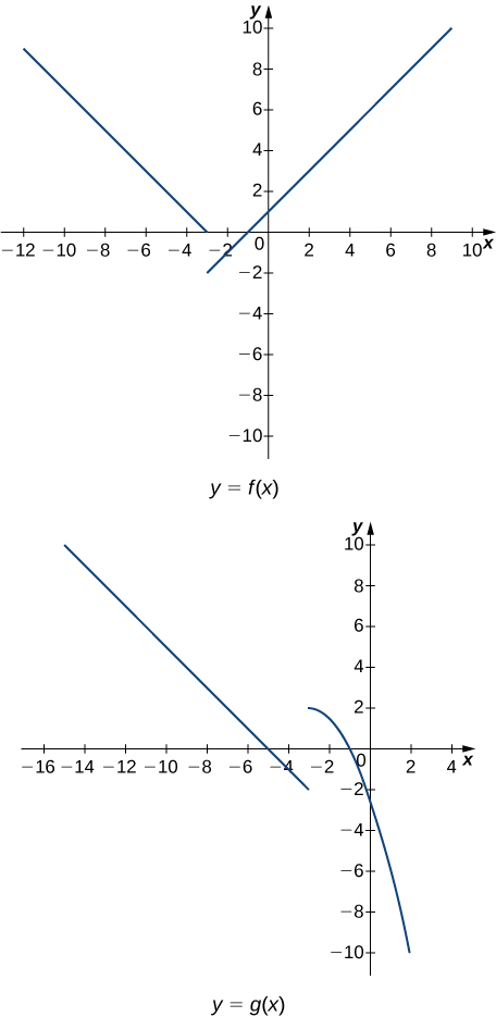 Two graphs of piecewise functions. The upper is f(x), which has two linear segments. The first is a line with negative slope existing for x < -3. It goes toward the point (-3,0) at x= -3. The next has increasing slope and goes to the point (-3,-2) at x=-3. It exists for x > -3. Other key points are (0, 1), (-5,2), (1,2), (-7, 4), and (-9,6). The lower piecewise function has a linear segment and a curved segment. The linear segment exists for x < -3 and has decreasing slope. It goes to (-3,-2) at x=-3. The curved segment appears to be the right half of a downward opening parabola. It goes to the vertex point (-3,2) at x=-3. It crosses the y axis a little below y=-2. Other key points are (0, -7/3), (-5,0), (1,-5), (-7, 2), and (-9, 4).