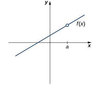 A graph of an increasing linear function f(x) which crosses the x axis from quadrant three to quadrant two and which crosses the y axis from quadrant two to quadrant one. A point a greater than zero is marked on the x axis. The point on the function f(x) above a is an open circle; the function is not defined at a.