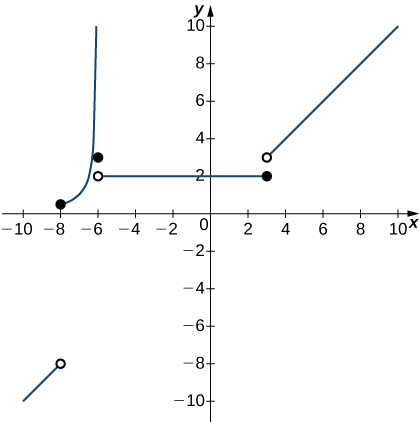 A graph of a piecewise function with several segments. The first is an increasing line that exists for x < -8. It ends at an open circle at (-8,-8). The second is an increasing curve that exists from -8 <= x < -6. It begins with a closed circle at (-8, 0 ) and goes to infinity as x goes to -6 from the left. The third is a closed circle at the point (-6, 3). The fourth is a line that exists from -6 < x <= 3. It begins with an open circle at (-6, 2) and ends with a closed circle at (3,2). The fifth is an increasing line starting with an open circle at (3,3). It exists for x > 3.