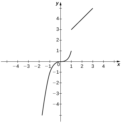 The graph of a piecewise function with two parts. The first part is an increasing curve that exists for x < 1. It ends at (1,1). The second part is an increasing line that exists for x > 1. It begins at (1,3).