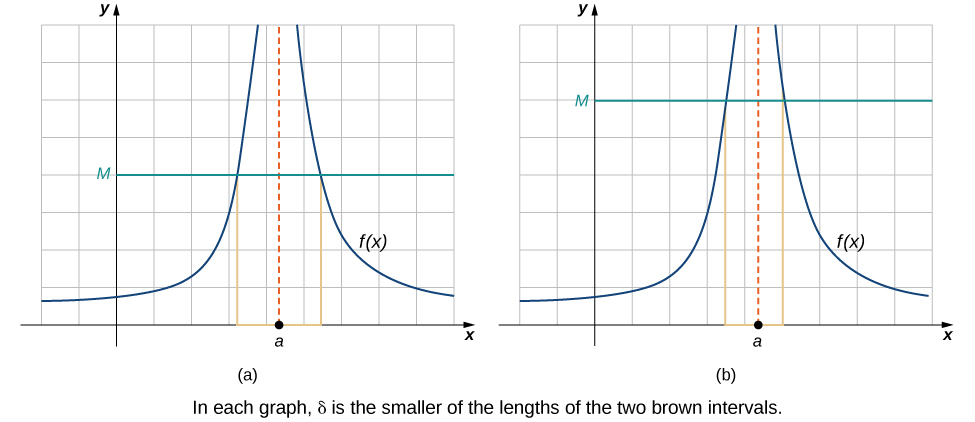 Two graphs side by side. Each graph contains two curves above the x axis separated by an asymptote at x=a. The curves on the left go to infinity as x goes to a and to 0 as x goes to negative infinity. The curves on the right go to infinity as x goes to a and to 0 as x goes to infinity. The first graph has a value M greater than zero marked on the y axis and a horizontal line drawn from there (y=M) to intersect with both curves. Lines are drawn down from the points of intersection to the x axis. Delta is the smaller of the distances between point a and these new spots on the x axis. The same lines are drawn on the second graph, but this M is larger, and the distances from the x axis intersections to point a are smaller.