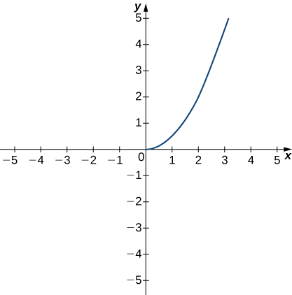 A function drawn in quadrant one for x > 0. It is an increasing concave up function, with points approximately (0,0), (1, .5), (2,2), and (3,4).
