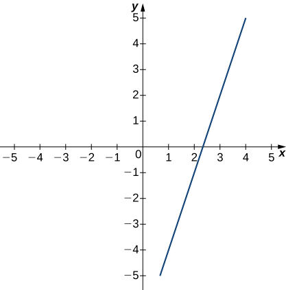 A graph of an increasing linear function intersecting the x axis at about (2.25, 0) and going through the points (3,2) and, approximately, (1,-5) and (4,5).