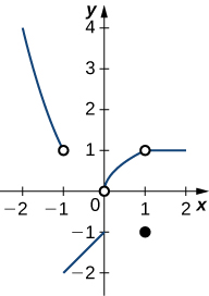 A graph of a piecewise function with several segments. The first is a decreasing concave up curve existing for x < -1. It ends at an open circle at (-1, 1). The second is an increasing linear function starting at (-1, -2) and ending at (0,-1). The third is an increasing concave down curve existing from an open circle at (0,0) to an open circle at (1,1). The fourth is a closed circle at (1,-1). The fifth is a line with no slope existing for x > 1, starting at the open circle at (1,1).