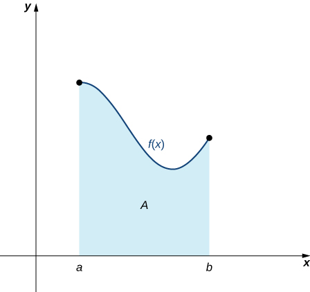 A graph in quadrant one of an area bounded by a generic curve f(x) at the top, the x-axis at the bottom, the line x = a to the left, and the line x = b to the right. About midway through, the concavity switches from concave down to concave up, and the function starts to increases shortly before the line x = b.