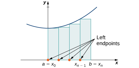 A diagram showing the left-endpoint approximation of area under a curve. Under a parabola with vertex on the y axis and above the x axis, rectangles are drawn between a=x0 on the origin and b = xn. The rectangles have endpoints at a=x0, x1, x2…x(n-1), and b = xn, spaced equally. The height of each rectangle is determined by the value of the given function at the left endpoint of the rectangle.