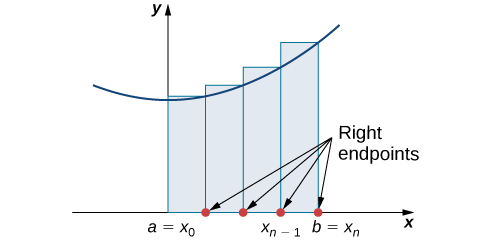 A diagram showing the right-endpoint approximation of area under a curve. Under a parabola with vertex on the y axis and above the x axis, rectangles are drawn between a=x0 on the origin and b = xn. The rectangles have endpoints at a=x0, x1, x2…x(n-1), and b = xn, spaced equally. The height of each rectangle is determined by the value of the given function at the right endpoint of the rectangle.