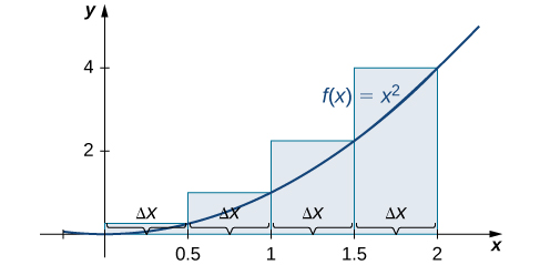 A graph of the right-endpoint approximation method of the area under the curve f(x) = x^2 from 0 to 2 with endpoints spaced .5 units apart. The heights of the rectangles are determined by the values of the function at the right endpoints.