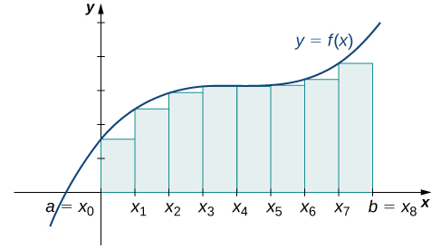A graph showing the left-endpoint approximation for the area under the given curve from a=x0 to b = x8. The heights of the rectangles are determined by the values of the function at the left endpoints.