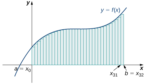 A graph of the left-endpoint approximation of the area under the given curve from a = x0 to b = x32. The heights of the rectangles are determined by the values of the function at the left endpoints.