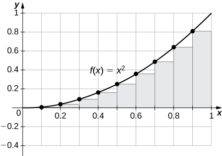 A graph of the given function on the interval [0, 1]. It is set up for a left endpoint approximation and is an underestimate because the function is increasing. Ten rectangles are shown for visual clarity, but this behavior persists for more rectangles.