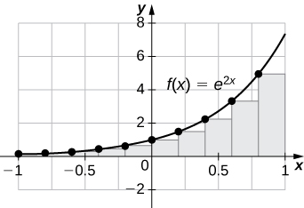 A graph of the given function over the interval -1 to 1 set up for a left endpoint approximation. It is an underestimate since the function is increasing. Ten rectangles are shown for isual clarity, but this behavior persists for more rectangles.