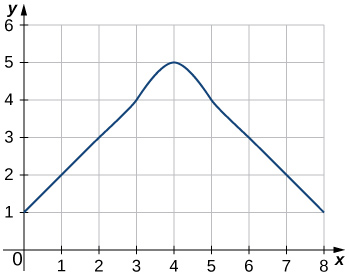 A graph of a function that increases linearly with a slope of 1 from (0,1) to (3,4). It curves from (3,4) to (5,4), changing direction from increasing to decreasing at (4,5). Finally, it decreases linearly with a slope of 1 from (5,4) to (8,1).