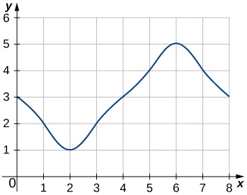 The graph of a smooth curve going through the points (0,3), (1,2), (2,1), (3,2), (4,3), (5,4), (6,5), (7,4), and (8,3).