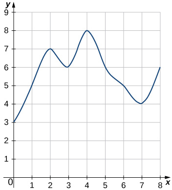 The graph of a smooth curve going through the points (0, 3), (1, 5), (2, 7), (3, 6), (4, 8), (5, 6), (6, 5), (7, 4), and (8, 6).