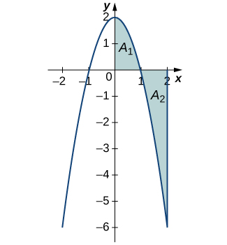 A graph of a downward opening parabola over [-2, 2] with vertex at (0,2) and x-intercepts at (-1,0) and (1,0). The area in quadrant one under the curve is shaded blue and labeled A1. The area in quadrant four above the curve and to the left of x=2 is shaded blue and labeled A2.