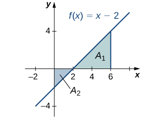 A graph of an increasing line going through (-2,-4), (0,-2), (2,0), (4,2) and (6,4). The area above the curve in quadrant four is shaded blue and labeled A2, and the area under the curve and to the left of x=6 in quadrant one is shaded and labeled A1.