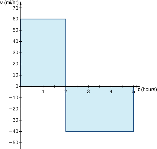 A graph in quadrants one and four with the x-axis labeled as t (hours) and the y axis labeled as v (mi/hr). The first part of the graph is the line v(t) = 60 over [0,2], and the area under the line in quadrant one is shaded. The second part of the graph is the line v(t) = -40 over [2,5], and the area above the line in quadrant four is shaded.