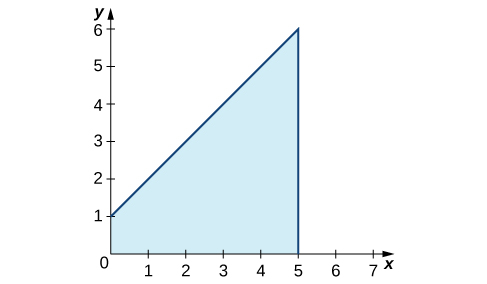 A graph in quadrant one showing the shaded area under the function f(x) = x + 1 over [0,5].