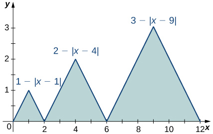 A graph of three isosceles triangles corresponding to the functions 1 - |x-1| over [0,2], 2 - |x-4| over [2,4], and 3 - |x-9| over [6,12]. The first triangle has endpoints at (0,0), (2,0), and (1,1). The second triangle has endpoints at (2,0), (6,0), and (4,2). The last has endpoints at (6,0), (12,0), and (9,3). All three are shaded.