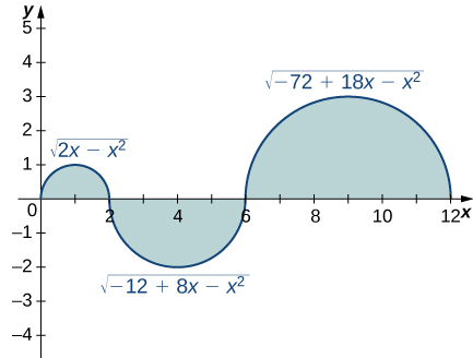 A graph with three shaded parts. The first is the upper half of a circle with center at (1, 0) and radius one. It corresponds to the function sqrt(2x – x^2) over [0, 2]. The second is the lower half of a circle with center at (4, 0) and radius two, which corresponds to the function -sqrt(-12 + 8x – x^2) over [2, 6]. The last is the upper half of a circle with center at (9, 0) and radius three. It corresponds to the function sqrt(-72 + 18x – x^2) over [6, 12].