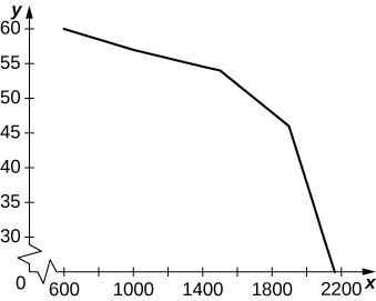 A plot of the given data, which decreases in a roughly concave down manner from 600 to 2200.