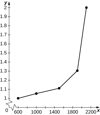 A graph of given data, showing that minutes per mile increases dramatically as wehicles per hour reaches 2000.