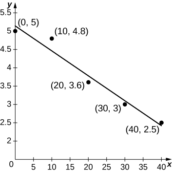 A graph of the data and a line to approximate the data.