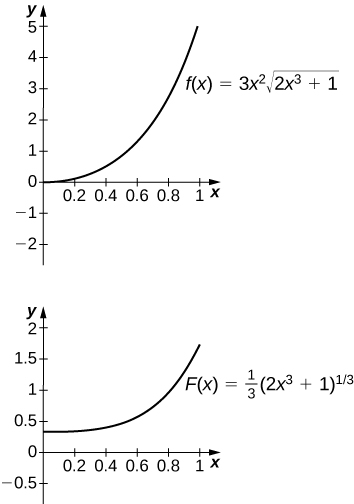 Two graphs. The first shows the function f(x) = 3x^2 * sqrt(2x^3 + 1). It is an increasing concave up curve starting at the origin. The second shows the function f(x) = 1/3 * (2x^3 + 1)^(1/3). It is an increasing concave up curve starting at about 0.3.