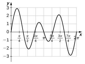 A graph of a function of the given form over [0, 2pi], which has six turning points. They are located at just before pi/4, just after pi/2, between 3pi/4 and pi, between pi and 5pi/4, just before 3pi/2, and just after 7pi/4 at about 3, -2, 1, -1, 2, and -3. It begins at the origin and ends at (2pi, 0). It crosses the x axis between pi/4 and pi/2, just before 3pi/4, pi, just after 5pi/4, and between 3pi/2 and 4pi/4.