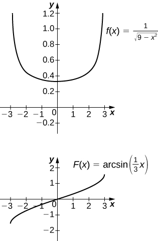 Two graphs. The first shows the function f(x) = 1 / sqrt(9 – x^2). It is an upward opening curve symmetric about the y axis, crossing at (0, 1/3). The second shows the function F(x) = arcsin(1/3 x). It is an increasing curve going through the origin.