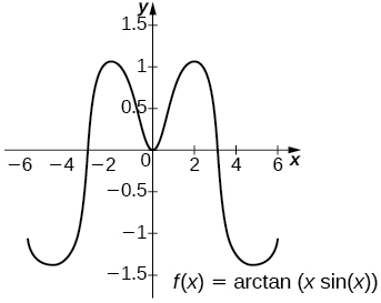 The graph of f(x) = arctan(x sin(x)) over [-6,6]. It has five turning points at roughly (-5, -1.5), (-2,1), (0,0), (2,1), and (5,-1.5).