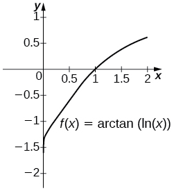 A graph of the function f(x) = arctan(ln(x)) over (0, 2]. It is an increasing curve with x-intercept at (1,0).