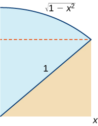 A diagram containing two shapes, a wedge from a circle shaded in blue on top of a triangle shaded in brown. The triangle's hypotenuse is one of the radii edges of the wedge of the circle and is 1 unit long. There is a dotted red line forming a rectangle out of part of the wedge and the triangle, with the hypotenuse of the triangle as the diagonal of the rectangle. The curve of the circle is described by the equation sqrt(1-x^2).