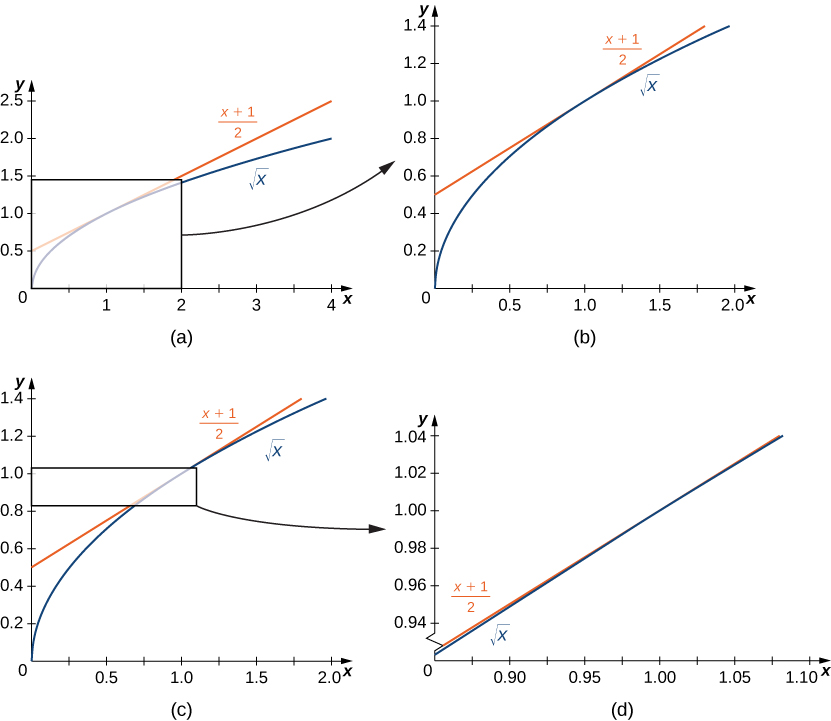 This figure consists of four graphs labeled a, b, c, and d. Figure a shows the graphs of the square root of x and the equation y = (x + 1)/2 with the x-axis going from 0 to 4 and the y-axis going from 0 to 2.5. The graphs of these two functions look very close near 1; there is a box around where these graphs look close. Figure b shows a close up of these same two functions in the area of the box from Figure a, specifically x going from 0 to 2 and y going from 0 to 1.4. Figure c is the same graph as Figure b, but this one has a box from 0 to 1.1 in the x coordinate and 0.8 and 1 on the y coordinate. There is an arrow indicating that this is blown up in Figure d. Figure d shows a very close picture of the box from Figure c, and the two functions appear to be touching for almost the entire length of the graph.