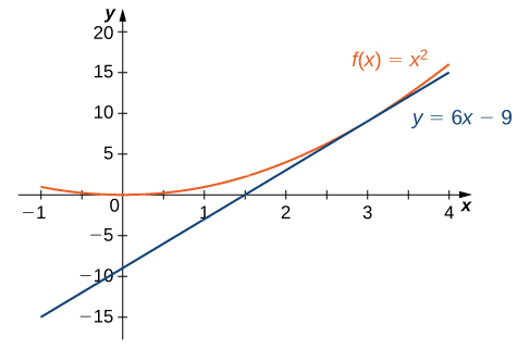 This figure consists of the graphs of f(x) = x squared and y = 6x - 9. The graphs of these functions appear to touch at x = 3.