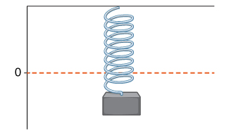 A picture of a spring hanging down with a weight at the end. There is a horizontal dashed line marked 0 a little bit above the weight.
