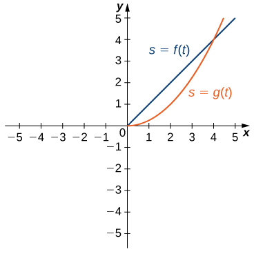 Two functions s = g(t) and s = f(t) are graphed. The first function s = g(t) starts at (0, 0) and arcs upward through roughly (2, 1) to (4, 4). The second function s = f(t) is a straight line passing through (0, 0) and (4, 4).