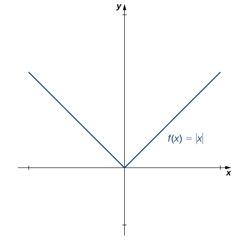 The function f(x) = the absolute value of x is graphed. It consists of two straight line segments: the first follows the equation y = −x and ends at the origin; the second follows the equation y = x and starts at the origin.