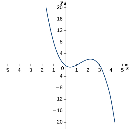 The function f(x) starts at (−2, 20) and decreases to pass through the origin and achieve a local minimum at roughly (0.5, −1). Then, it increases and passes through (1, 0) and achieves a local maximum at (2.25, 2) before decreasing again through (3, 0) to (4, −20).