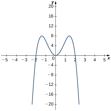 The function f(x) starts at (−2.25, −20) and increases rapidly to pass through (−2, 0) before achieving a local maximum at (−1.4, 8). Then the function decreases to the origin. The graph is symmetric about the y-axis, so the graph increases to (1.4, 8) before decreasing through (2, 0) and heading on down to (2.25, −20).