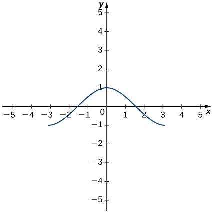 The function f(x) starts at (−3, −1) and increases to pass through (−1.5, 0) and achieve a local minimum at (1, 0). Then, it decreases and passes through (1.5, 0) and continues decreasing to (3, −1).
