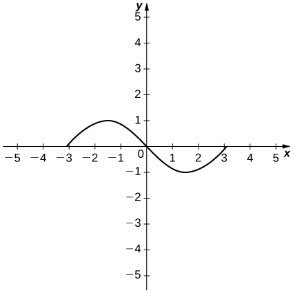 The function starts at (−3, 0), increases to a maximum at (−1.5, 1), decreases through the origin and to a minimum at (1.5, −1), and then increases to the x axis at x = 3.