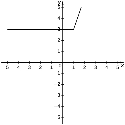 The function is linear at y = 3 until it reaches (1, 3), at which point it increases as a line with slope 3.