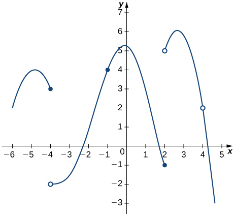 The function starts at (−6, 2) and increases to a maximum at (−5.3, 4) before stopping at (−4, 3) inclusive. Then it starts again at (−4, −2) before increasing slowly through (−2.25, 0), passing through (−1, 4), hitting a local maximum at (−0.1, 5.3) and decreasing to (2, −1) inclusive. Then it starts again at (2, 5), increases to (2.6, 6), and then decreases to (4.5, −3), with a discontinuity at (4, 2).